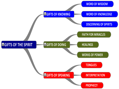 "nine spiritual gifts Andrew wommack ministries' teaching article on how to: flow in the gifts of the holy spirit home ""desire spiritual gifts."